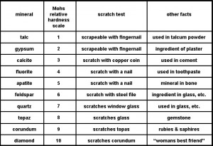 mohs_scale